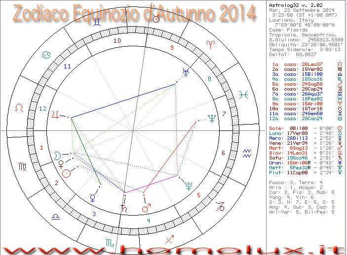 zodiaco equinozio d'autunno 2012