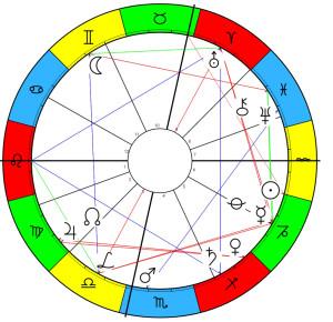 20 gennaio 2016 zodiaco